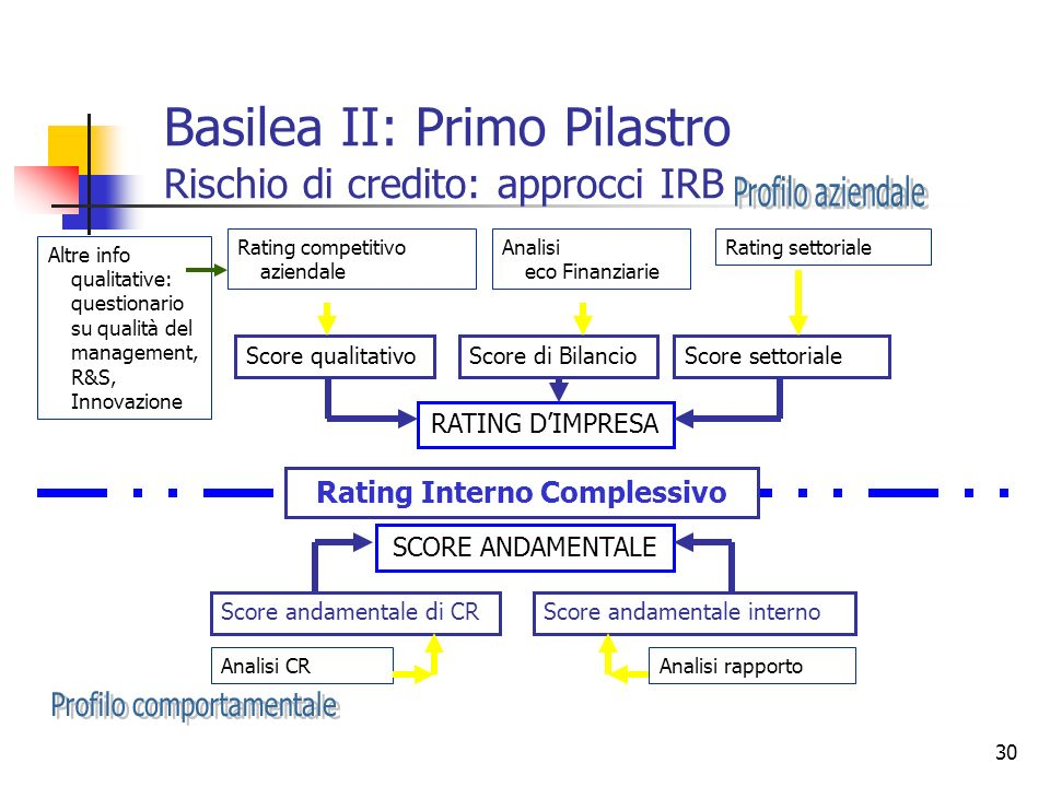 Basilea II: Primo Pilastro Rischio di credito: approcci IRB
