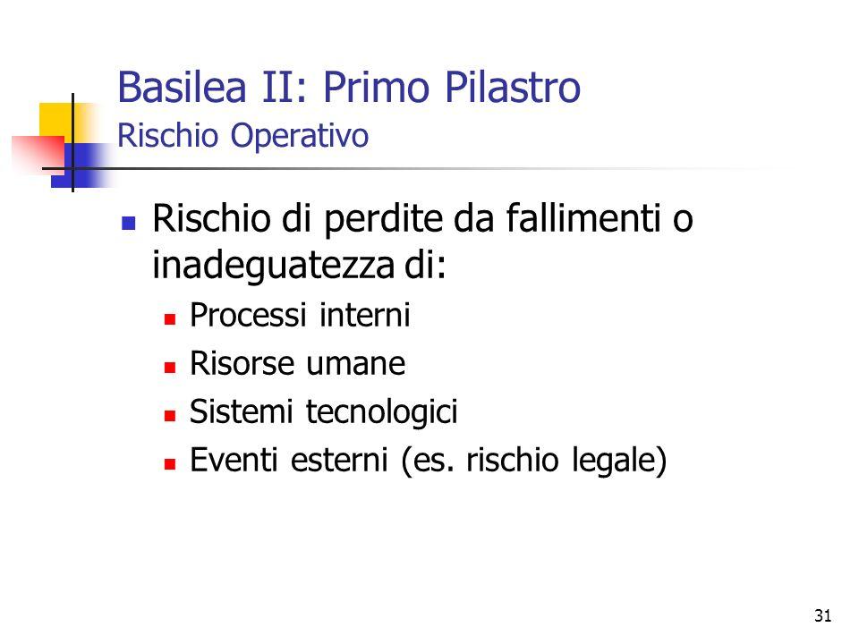 Basilea II: Primo Pilastro Rischio Operativo