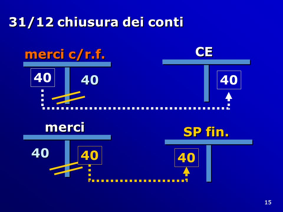 31/12 chiusura dei conti CE merci c/r.f. 40 40 merci 40 SP fin. 40