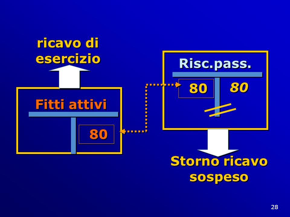 ricavo di esercizio Storno ricavo sospeso Risc.pass. 80 80 Fitti attivi