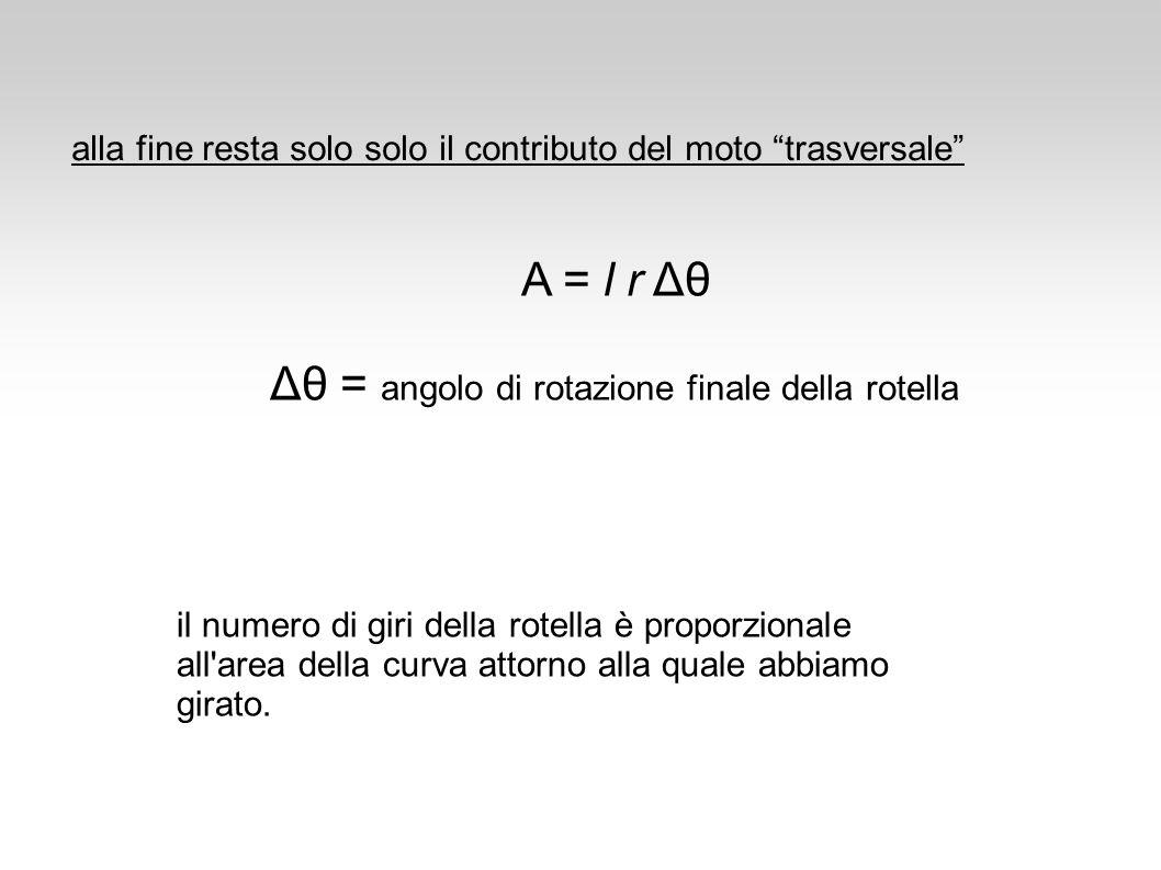 Δθ = angolo di rotazione finale della rotella