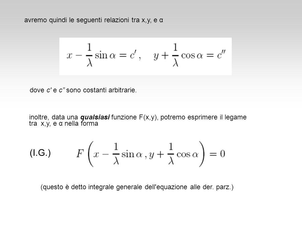 (I.G.) avremo quindi le seguenti relazioni tra x,y, e α