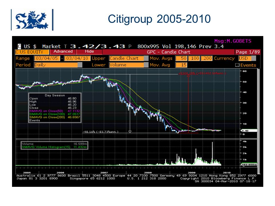Citigroup 2005-2010