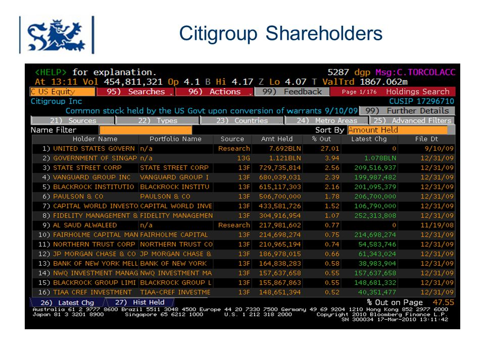 Citigroup Shareholders