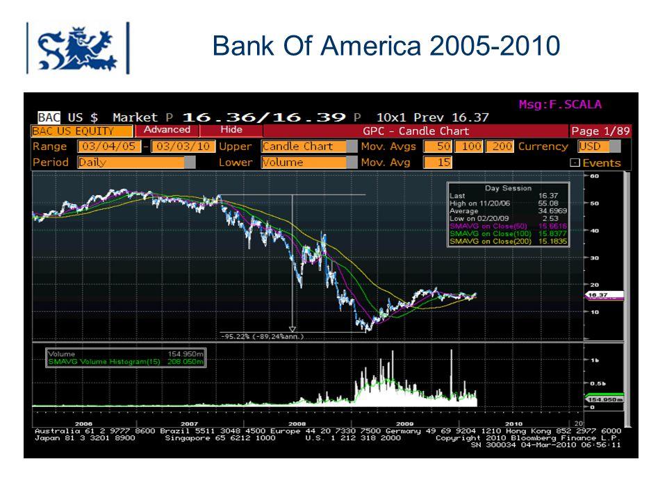 Bank Of America 2005-2010