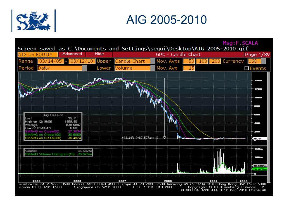 AIG 2005-2010