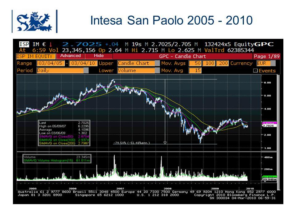 Intesa San Paolo 2005 - 2010