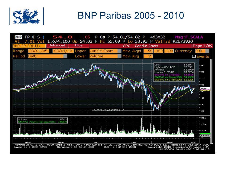 BNP Paribas 2005 - 2010