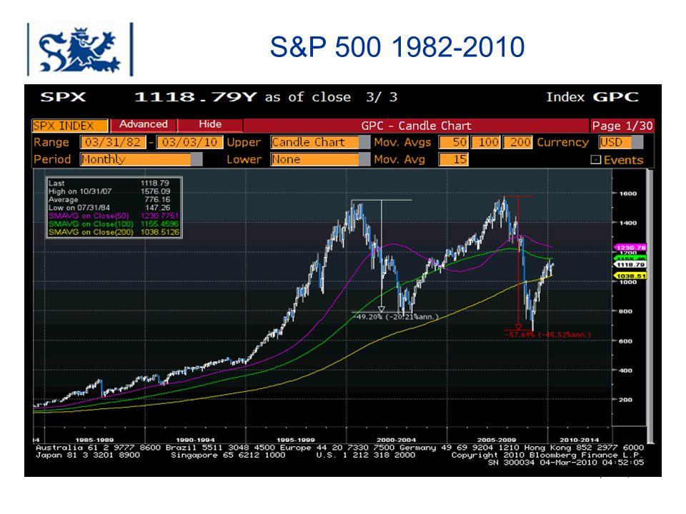 S&P 500 1982-2010