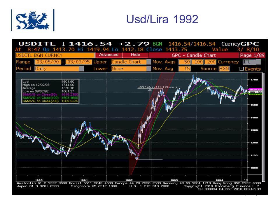 Usd/Lira 1992