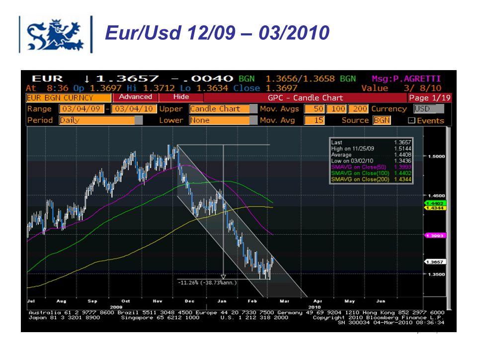 Eur/Usd 12/09 – 03/2010