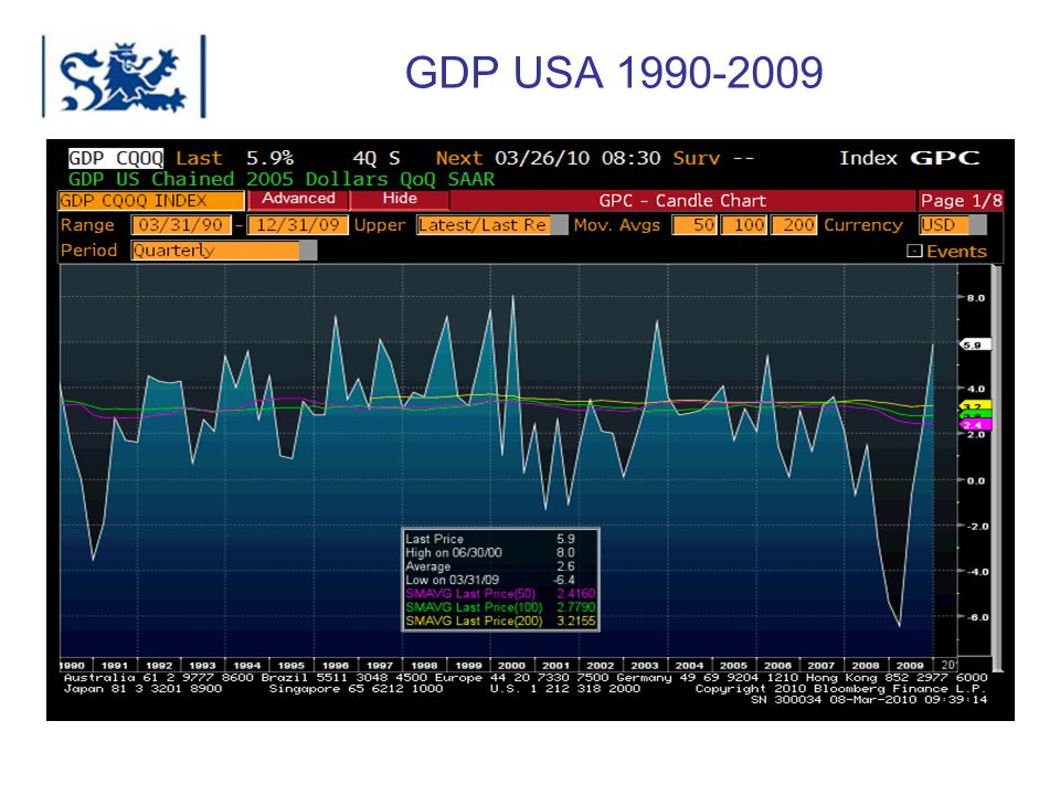 GDP USA 1990-2009