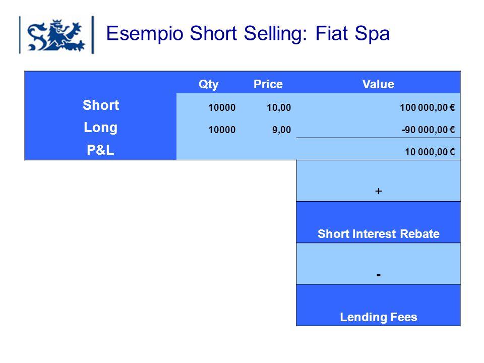 Esempio Short Selling: Fiat Spa
