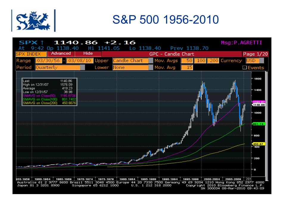 S&P 500 1956-2010