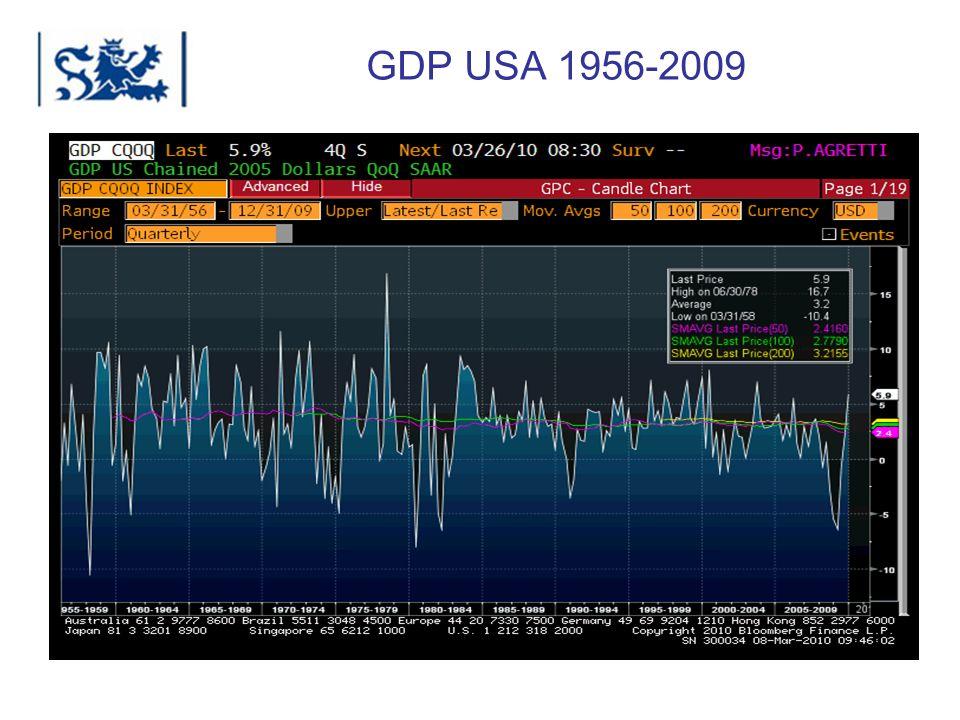 GDP USA 1956-2009