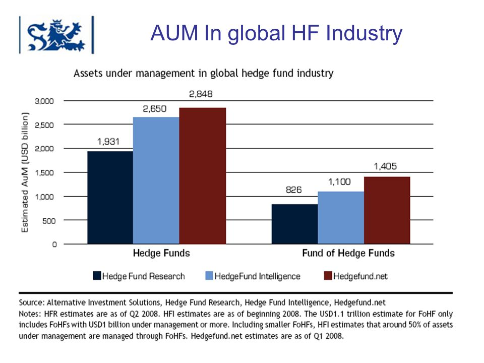 AUM In global HF Industry