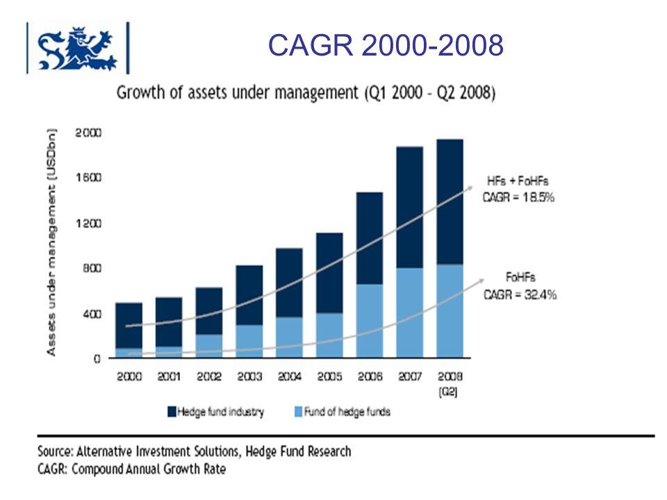 CAGR 2000-2008