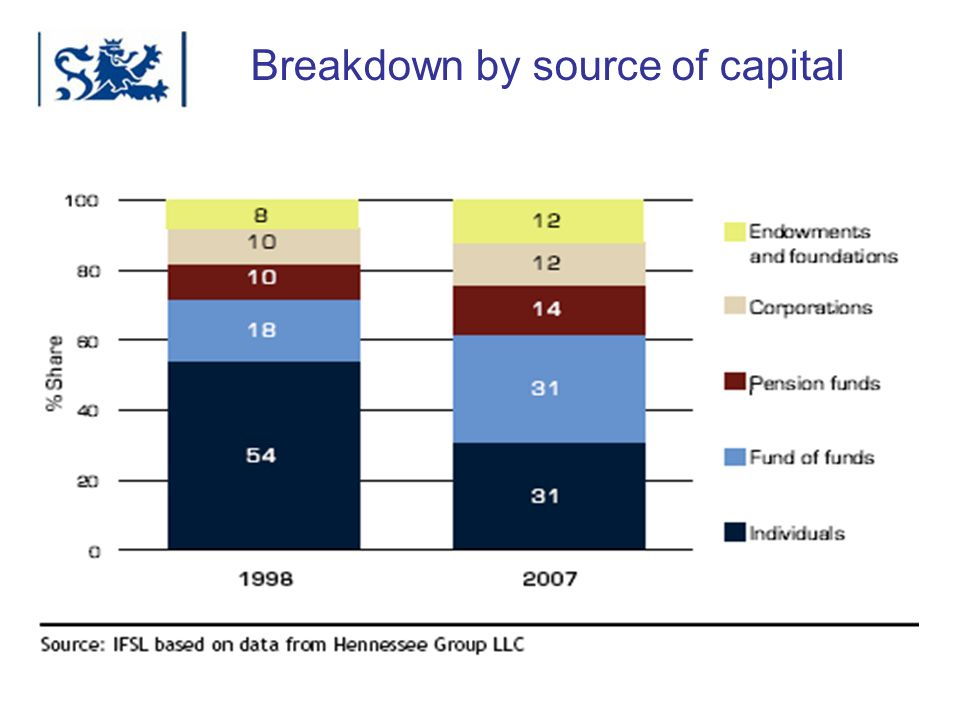 Breakdown by source of capital