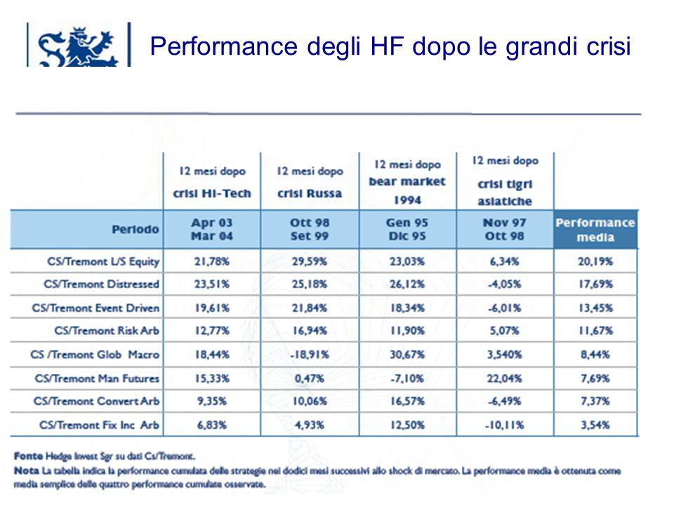 Performance degli HF dopo le grandi crisi