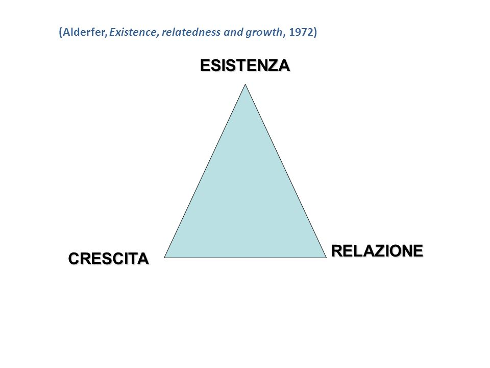(Alderfer, Existence, relatedness and growth, 1972)