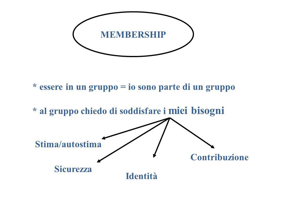 MEMBERSHIP * essere in un gruppo = io sono parte di un gruppo. * al gruppo chiedo di soddisfare i miei bisogni.