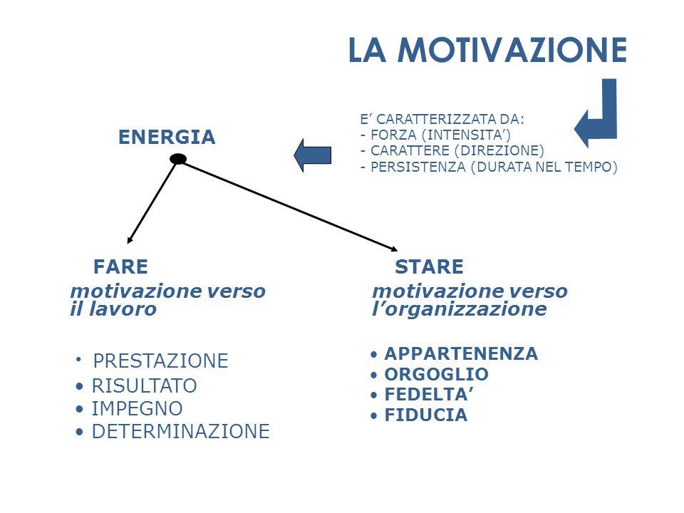 LA MOTIVAZIONE FARE STARE PRESTAZIONE ENERGIA motivazione verso