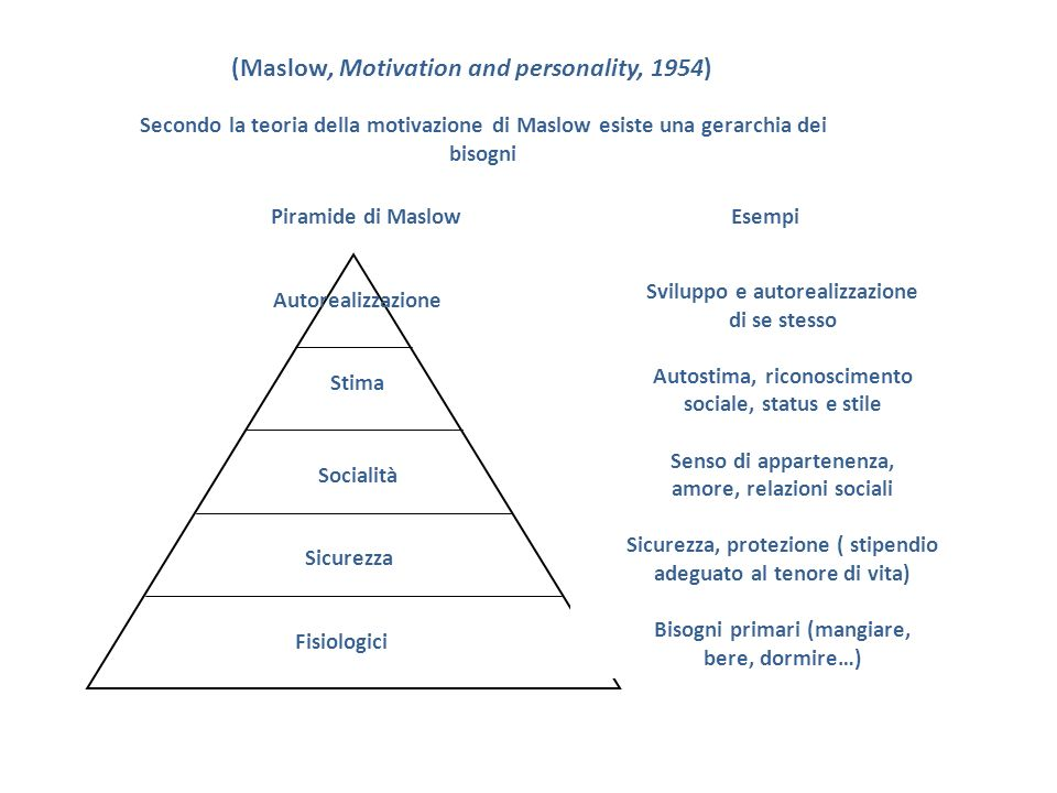 (Maslow, Motivation and personality, 1954)