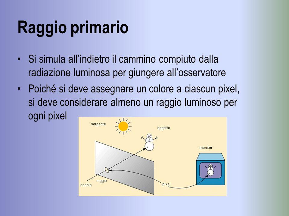 Raggio primarioSi simula all'indietro il cammino compiuto dalla radiazione luminosa per giungere all'osservatore.