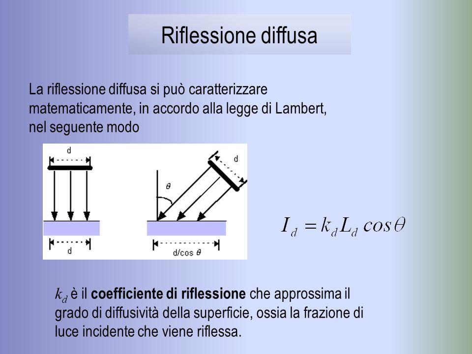 Riflessione diffusa La riflessione diffusa si può caratterizzare matematicamente, in accordo alla legge di Lambert, nel seguente modo.