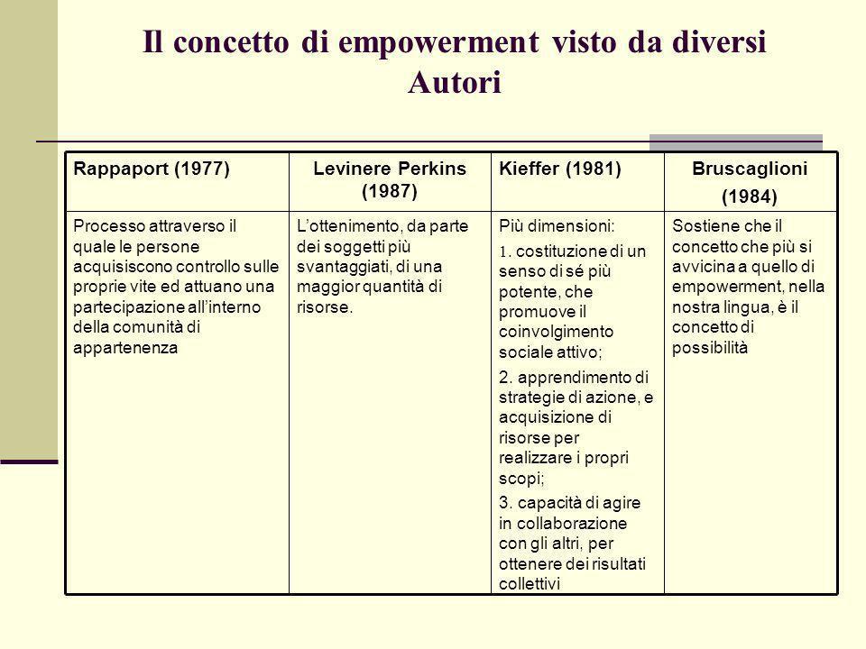 Il concetto di empowerment visto da diversi Autori