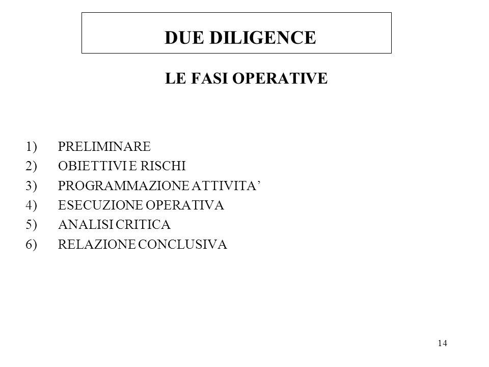 DUE DILIGENCE LE FASI OPERATIVE PRELIMINARE OBIETTIVI E RISCHI