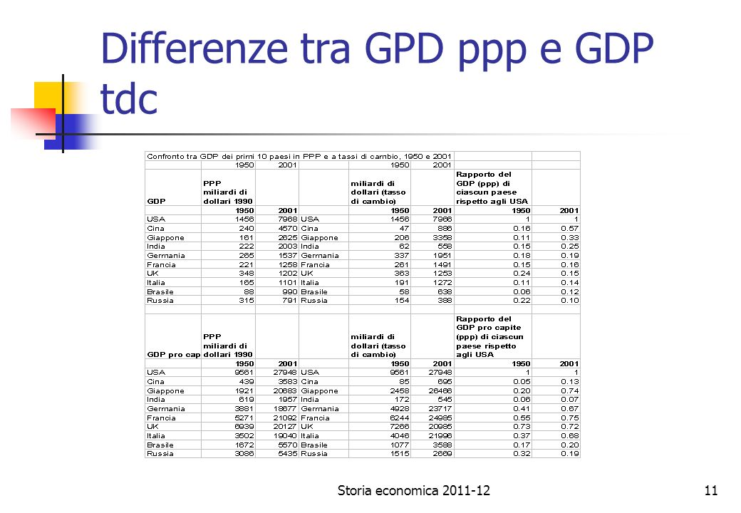 Differenze tra GPD ppp e GDP tdc