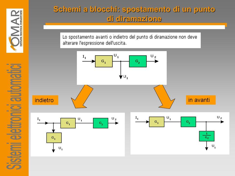 Schemi a blocchi: spostamento di un punto di diramazione