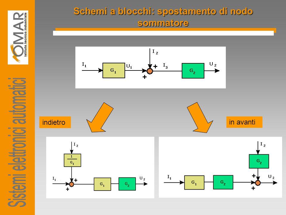 Schemi a blocchi: spostamento di nodo sommatore