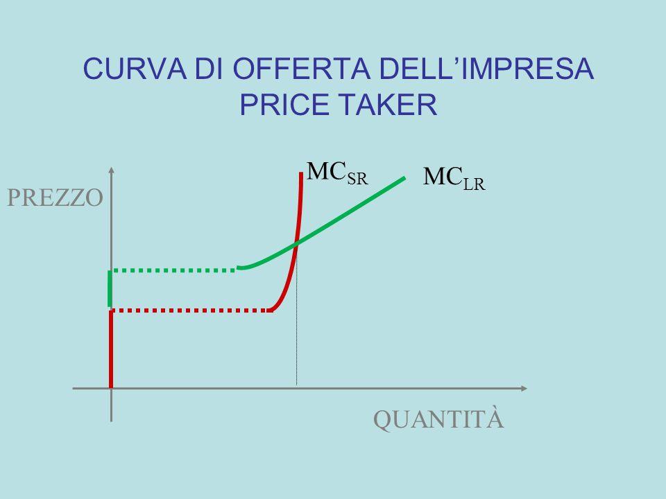 CURVA DI OFFERTA DELL'IMPRESA PRICE TAKER
