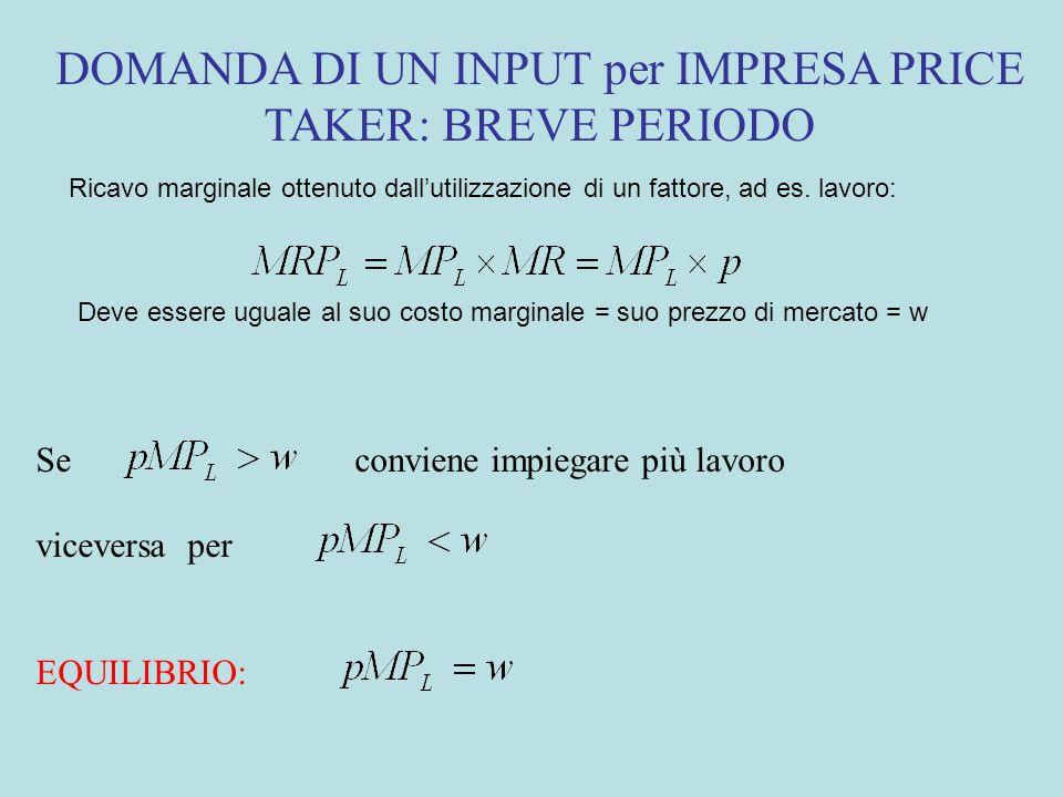 DOMANDA DI UN INPUT per IMPRESA PRICE TAKER: BREVE PERIODO