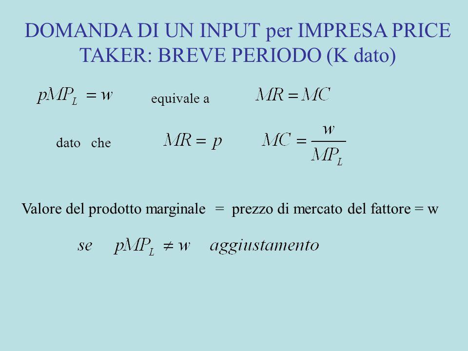 DOMANDA DI UN INPUT per IMPRESA PRICE TAKER: BREVE PERIODO (K dato)