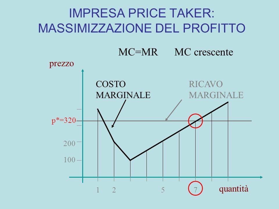 IMPRESA PRICE TAKER: MASSIMIZZAZIONE DEL PROFITTO