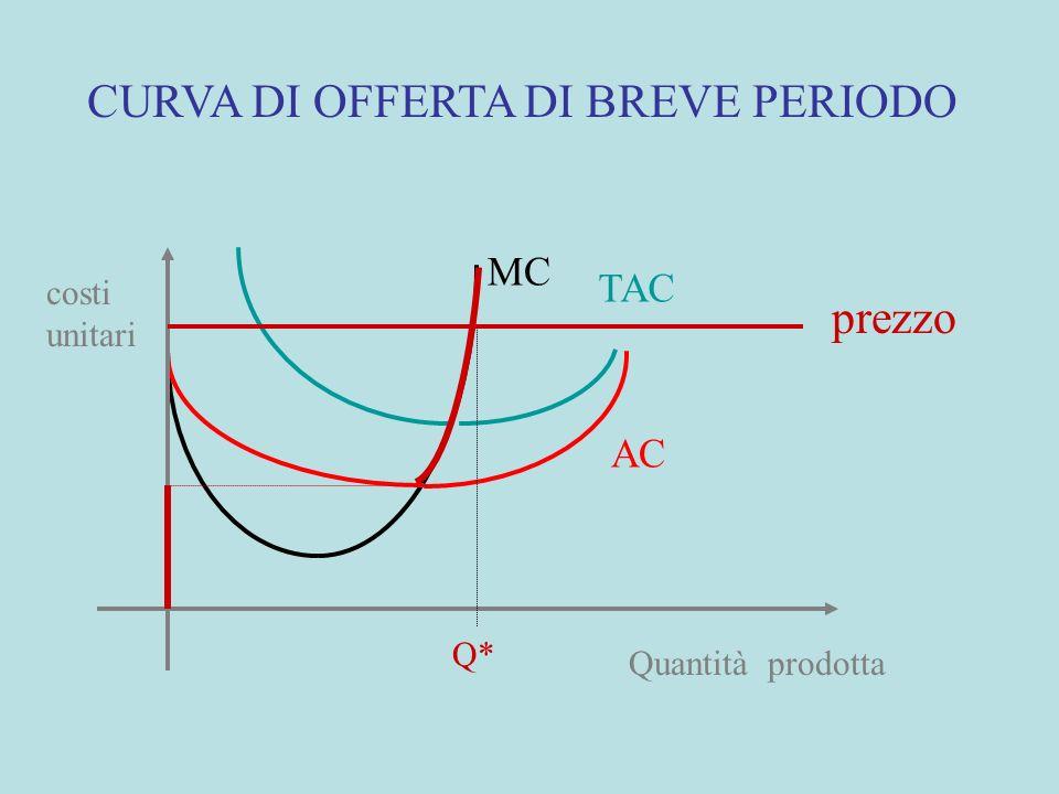 CURVA DI OFFERTA DI BREVE PERIODO