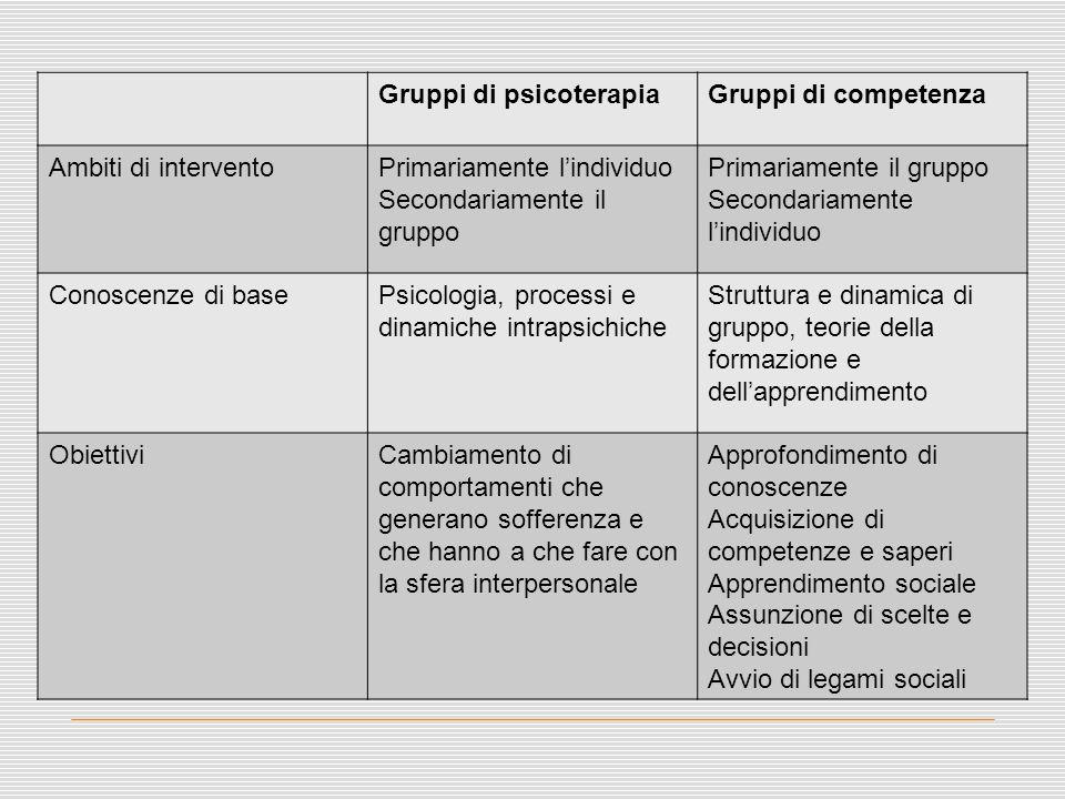 Gruppi di psicoterapia