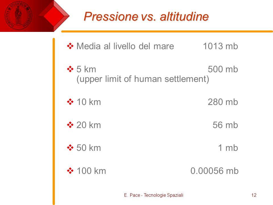 Pressione vs. altitudine