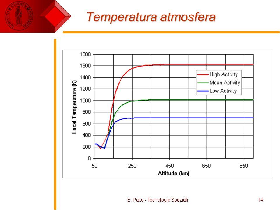 Temperatura atmosfera