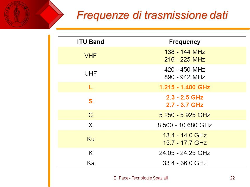 Frequenze di trasmissione dati