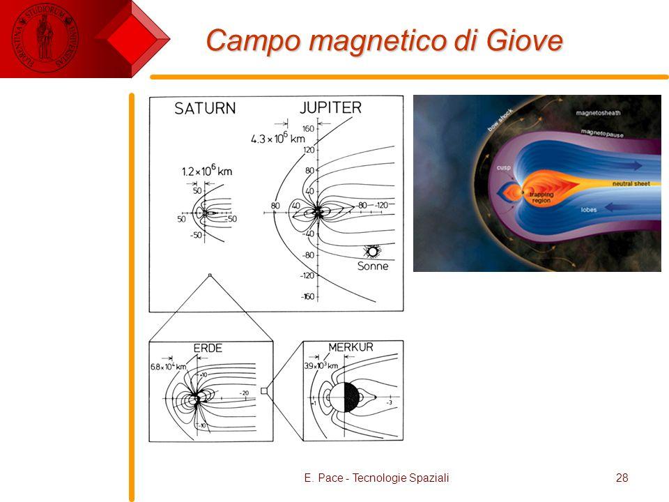 Campo magnetico di Giove