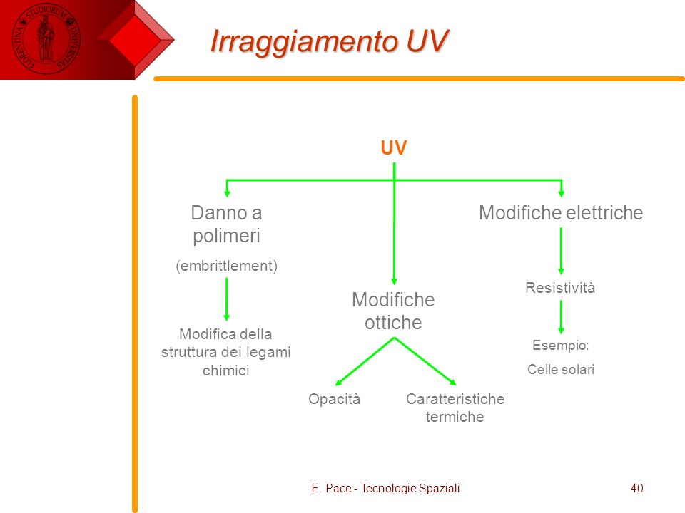 Irraggiamento UV UV Danno a polimeri Modifiche elettriche