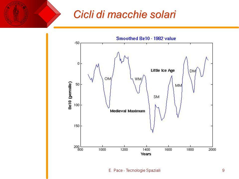Cicli di macchie solari