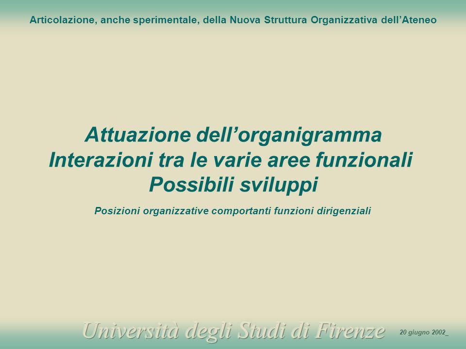 Attuazione dell'organigramma Interazioni tra le varie aree funzionali