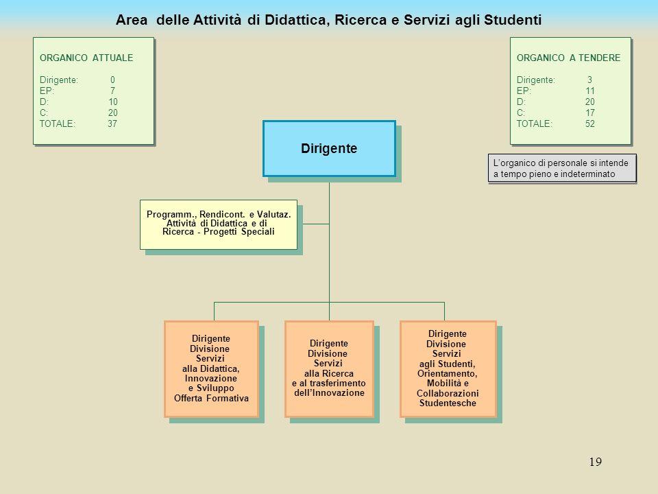 Area delle Attività di Didattica, Ricerca e Servizi agli Studenti
