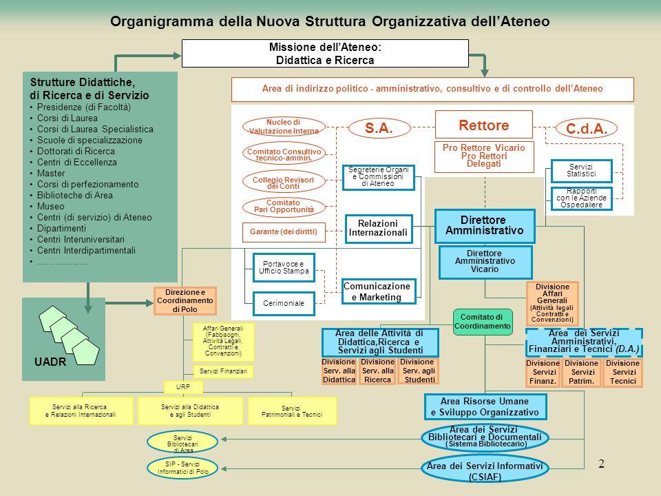 Organigramma della Nuova Struttura Organizzativa dell'Ateneo