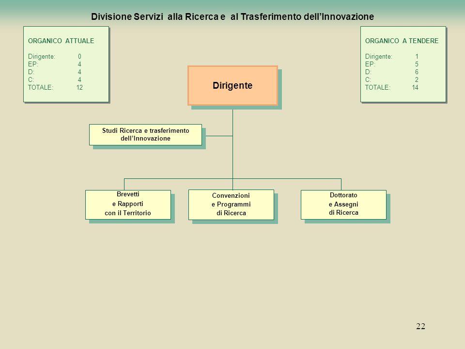 Divisione Servizi alla Ricerca e al Trasferimento dell'Innovazione